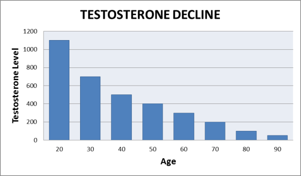 testosterone-declines-with-age-graph.png